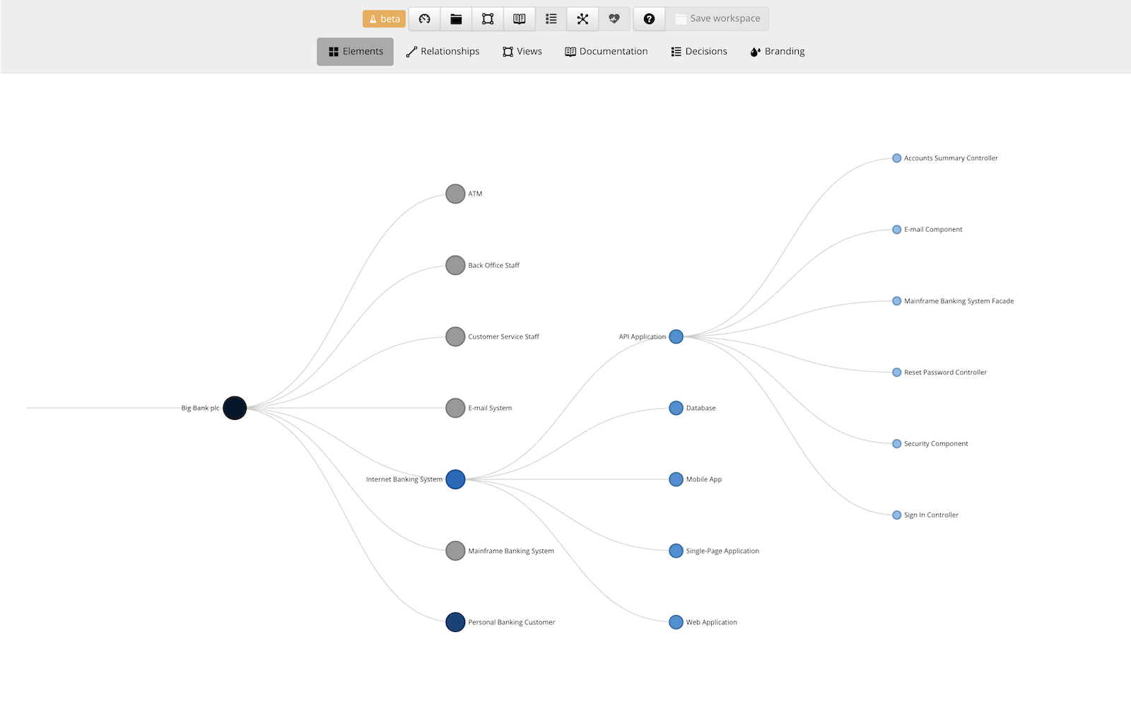 Structurizr Systems Engineering Context Diagram Structurizrs Online Editor