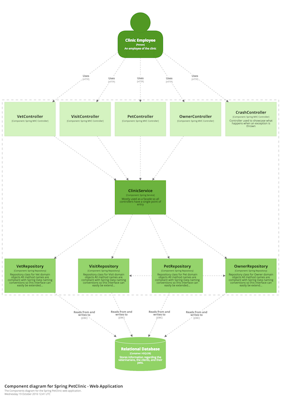 structurizr   help   diagrams   static structure diagramsa component diagram